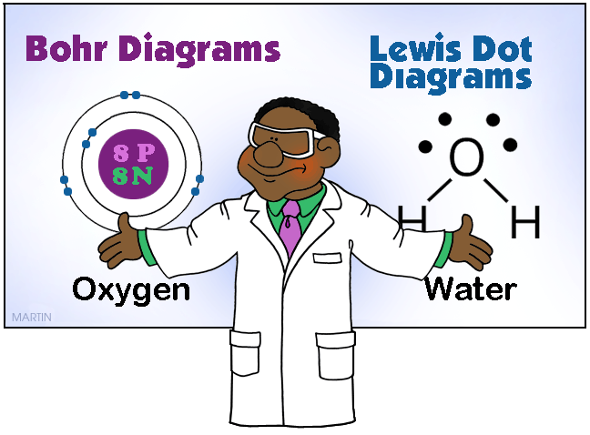 Bohr and Lewis Dot Diagrams